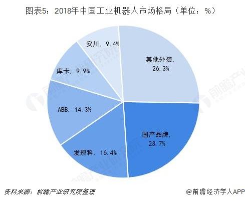 图表5:2018年中国工业机器人市场格局(单位:%)
