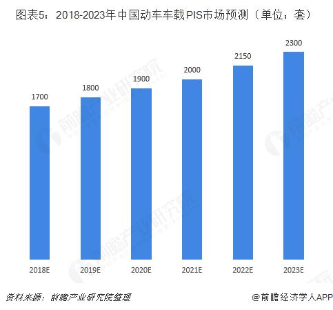 图表5:2018-2023年中国动车车载PIS市场预测(单位:套)