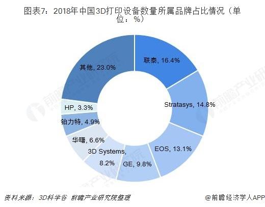 图表7:2018年中国3D打印设备数量所属品牌占比情况(单位:%)