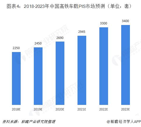 图表4:2018-2023年中国高铁车载PIS市场预测(单位:套)