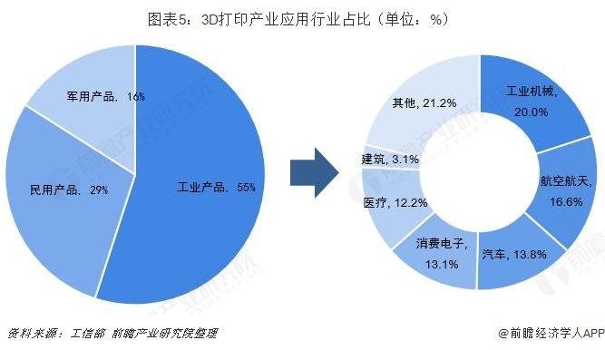图表5:3D打印产业应用行业占比(单位:%)