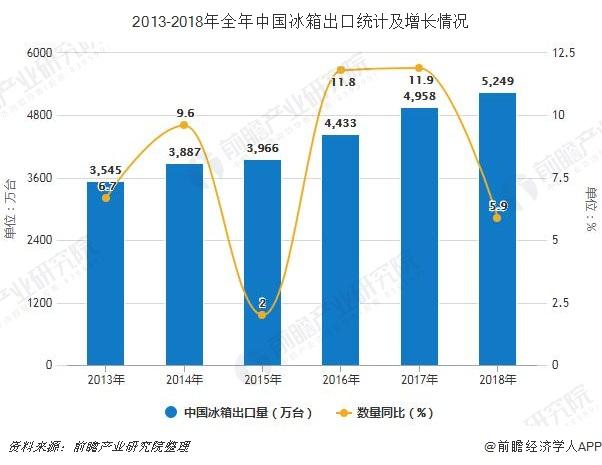 2013-2018年全年中国冰箱出口统计及增长情况
