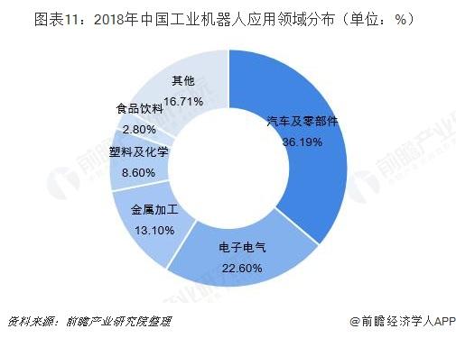 图表11:2018年中国工业机器人应用领域分布(单位:%)
