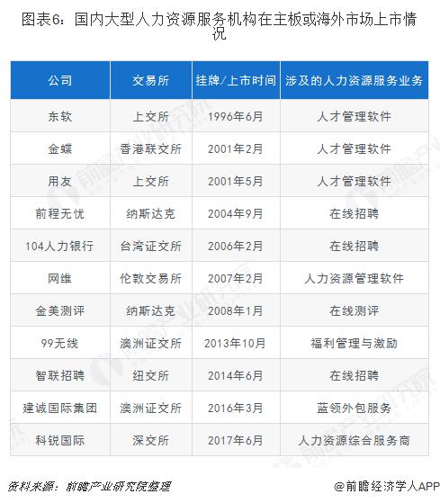 图表6:国内大型人力资源服务机构在主板或海外市场上市情况