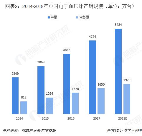 图表2:2014-2018年中国电子血压计产销规模(单位:万台)
