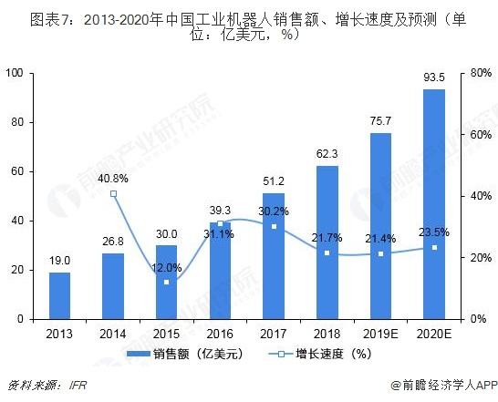 图表7:2013-2020年中国工业机器人销售额、增长速度及预测(单位:亿美元,%)