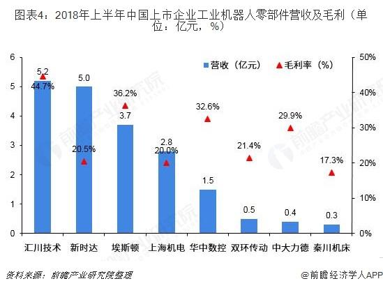 图表4:2018年上半年中国上市企业工业机器人零部件营收及毛利(单位:亿元,%)