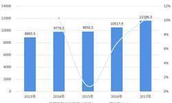 2018年中国<em>建筑安装</em>行业市场规模与发展前景分析 江苏一省独占鳌头, 广浙京难以超越【组图】