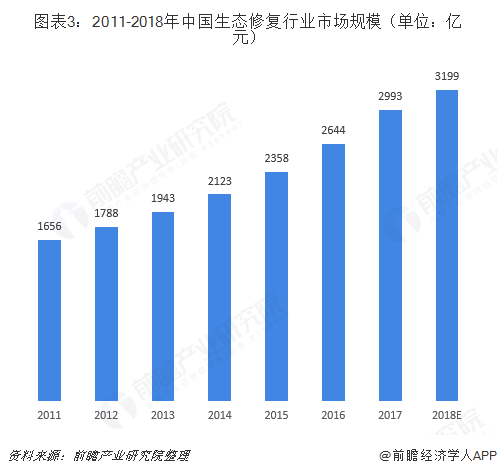 图表3:2011-2018年中国生态修复行业市场规模(单位:亿元)