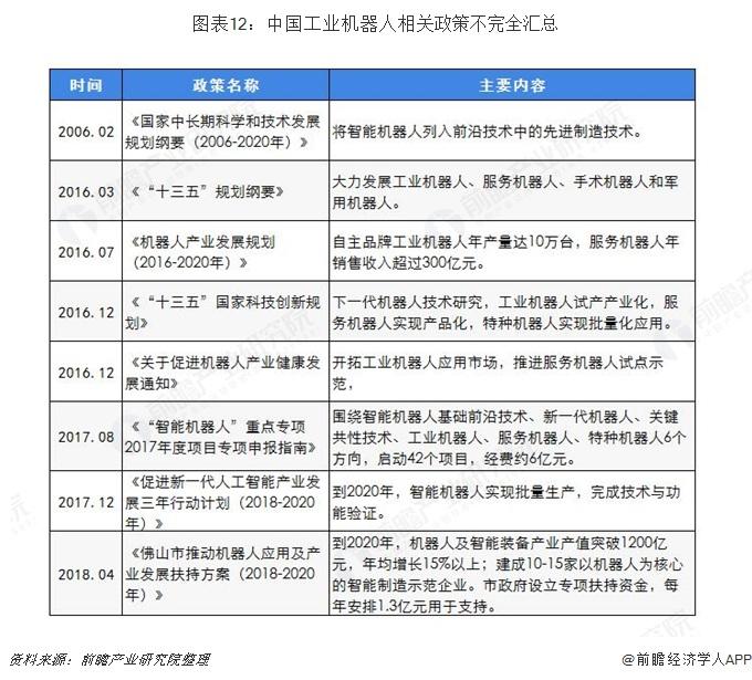 图表12:中国工业机器人相关政策不完全汇总
