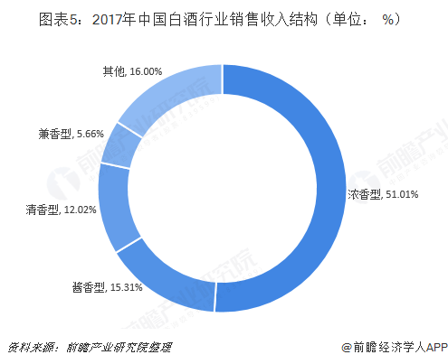 图表5:2017年中国白酒行业销售收入结构(单位: %)