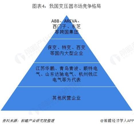 图表4:我国变压器市场竞争格局