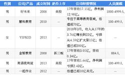 2018年中国湖畔大学学员所在行业解读之——在线教育:投资热度逆势增长,变现模式尚待清晰