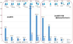 2018年<em>彩</em><em>妆</em>行业市场现状与发展趋势分析:高端<em>产品</em>领跑 线下与旅游销售渠道拉动增长【组图】