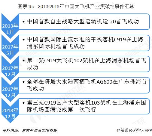 图表15:2013-2018年中国大飞机产业突破性?#24405;?#27719;总
