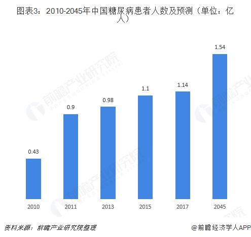 图表3:2010-2045年中国糖尿病患者人数及预测(单位:亿人)