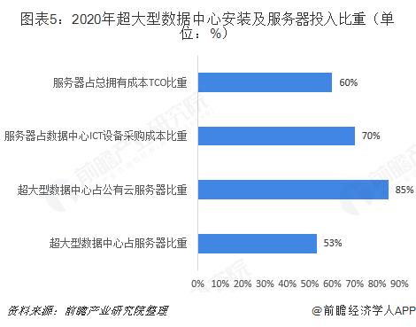 圖表5:2020年超大型數據中心安裝及服務器投入比重(單位:%)
