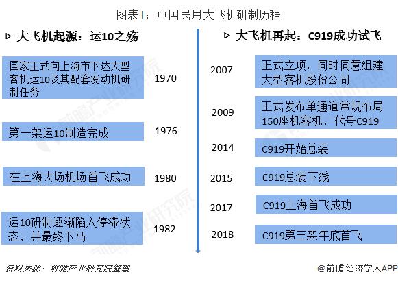 图表1:中国民用大飞机研制历程
