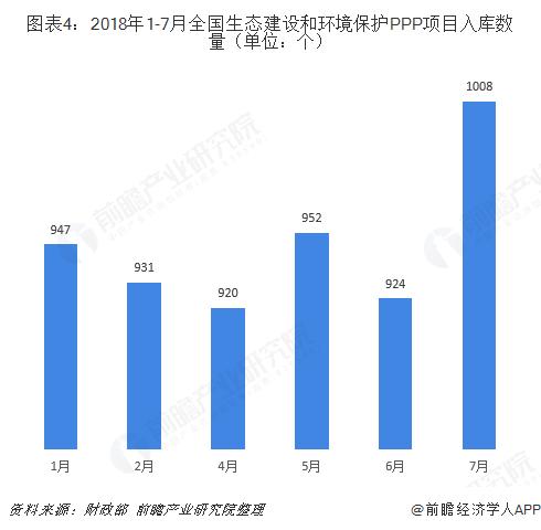 图表4:2018年1-7月全国生态建设和环境保护PPP项目入库数量(单位:个)
