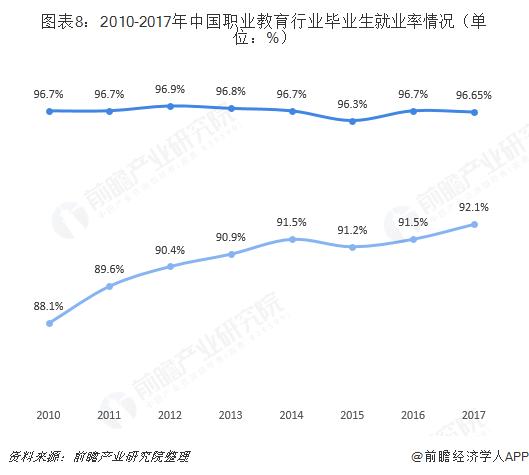 图表8:2010-2017年中国职业教育行业毕业生就业率情况(单位:%)
