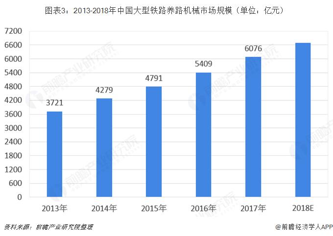 图表3:2013-2018年中国大型铁路养路机械市场规模(单位:亿元)