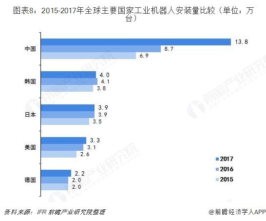图表8:2015-2017年全球主要国家工业机器人安装量比较(单位:万台)