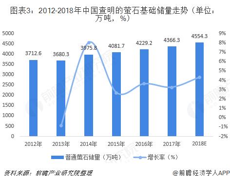 图表3:2012-2018年中国查明的萤石基础储量走势(单位:万吨,%)