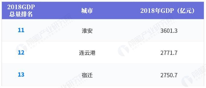 2018年江苏省各市GDP总量及增速排行榜