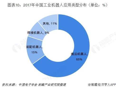 图表10:2017年中国工业机器人应用类型分布(单位:%)