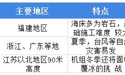 2018年中国海上风电行业发展优势与市场前景分析 海上风电资源丰富,优势多,发展前景广阔【组图】