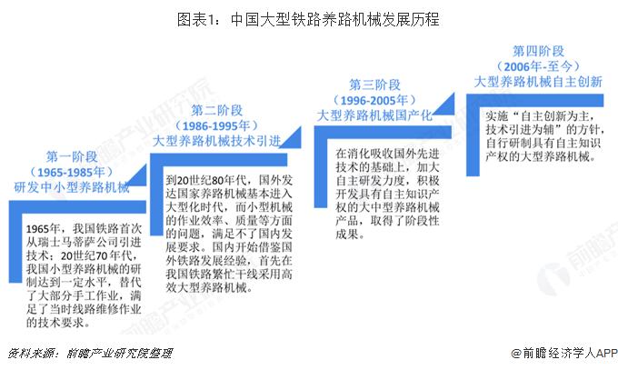 图表1:中国大型铁路养路机械发展历程