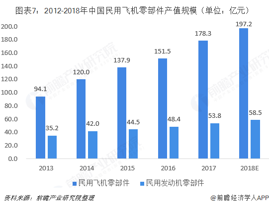 图表7:2012-2018年中国民用飞机零部件产值规模(单位:亿元)