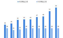 2018年<em>人寿保险</em>行业市场现状与发展新葡萄京娱乐场手机版 保险密度仍处较低水平【组图】