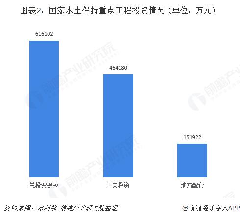 图表2:国家水土保持重点工程投?#26159;?#20917;(单位:万元)
