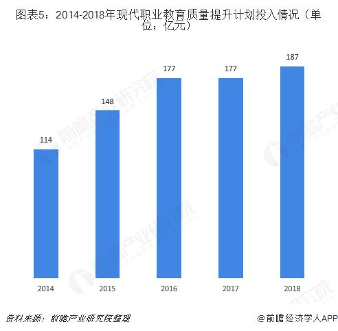图表5:2014-2018年现代职业教育质量提升计划投入情况(单位:亿元)