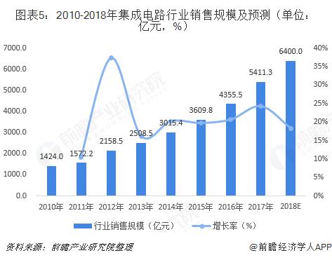 图表5:2010-2018年集成电路行业销售规模及预测(单位:亿元,%)