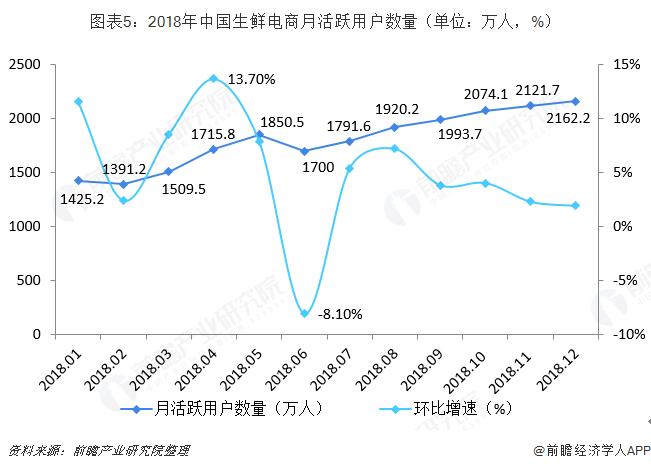 图表5:2018年中国生鲜电商月活跃用户数量(单位:万人,%)
