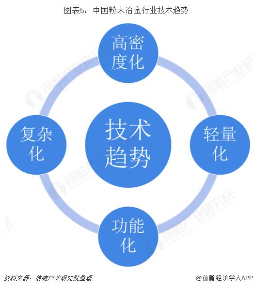 图表5:中国粉末冶金行业技术趋势