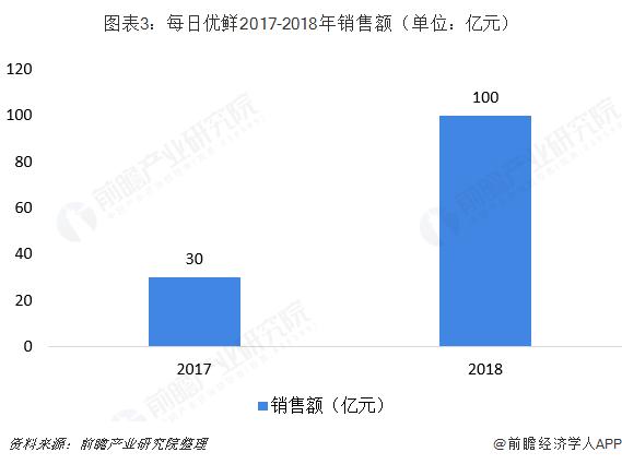 图表3:每日优鲜2017-2018年销售额(单位:亿元)