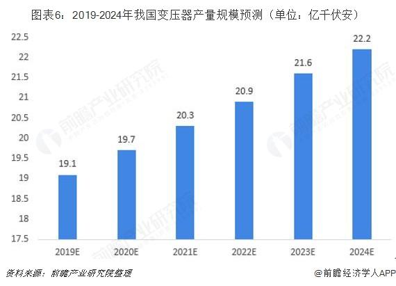图表6:2019-2024年我国变压器产量规模预测(单位:亿千伏安)