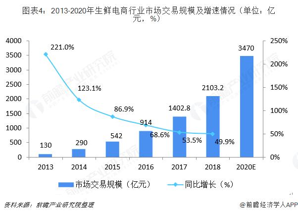 图表4:2013-2020年生鲜电商行业市场交易规模及增速情况(单位:亿元,%)