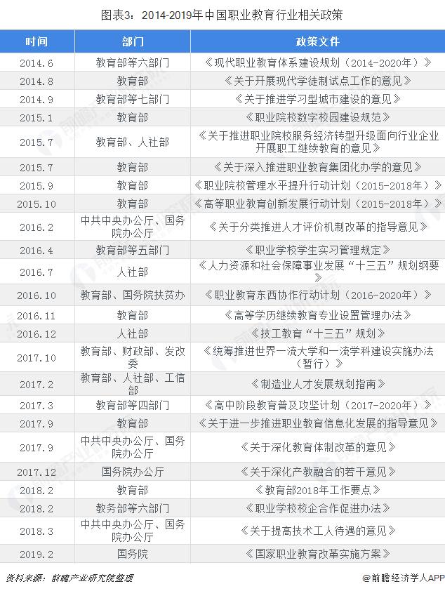 图表3:2014-2019年中国职业教育行业相关政策