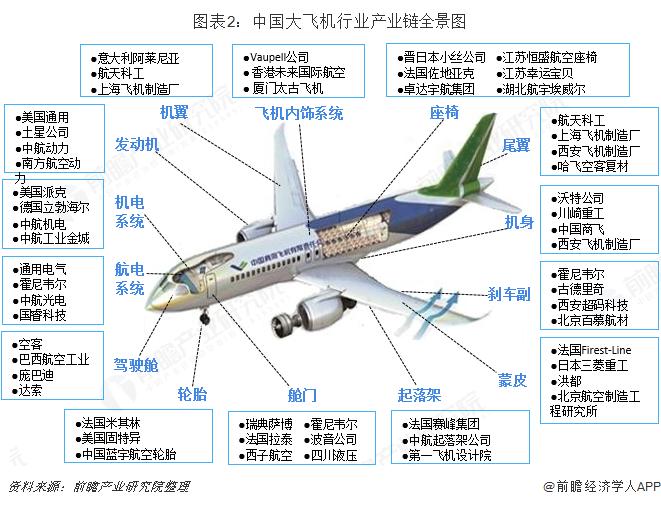 图表2:中国大飞机行业产业链全景图