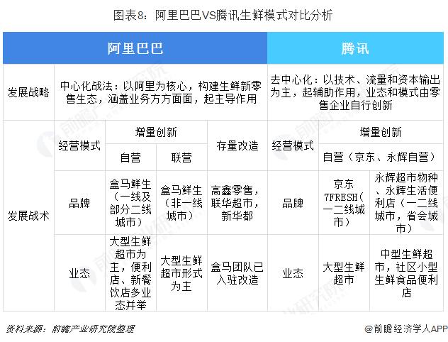 图表8:阿里巴巴VS腾讯生鲜模式对比分析