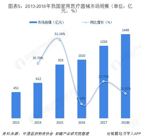 图表5:2013-2018年我国家用医疗器械市场规模(单位:亿元,%)