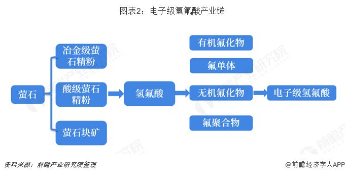 图表2:电子级氢氟酸产业链