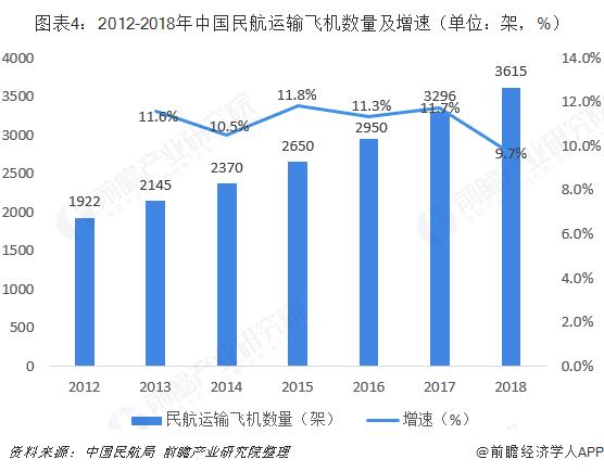 图表4:2012-2018年中国民航运输飞机数量及增速(单位:架,%)