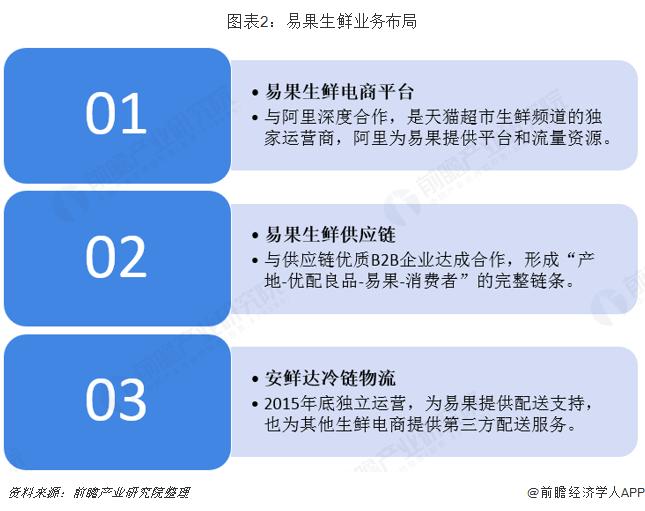 图表2:易果生鲜业务布局