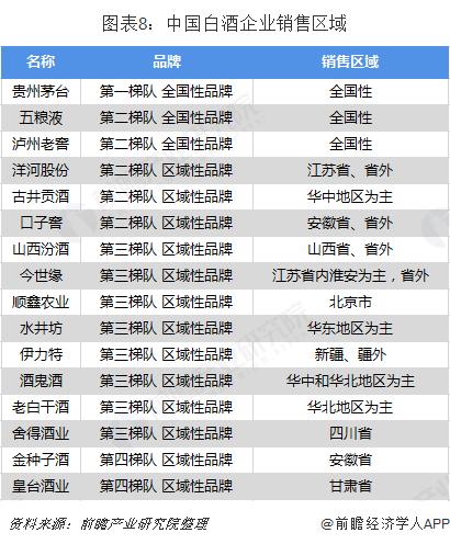 图表8:中国白酒企业销售区域