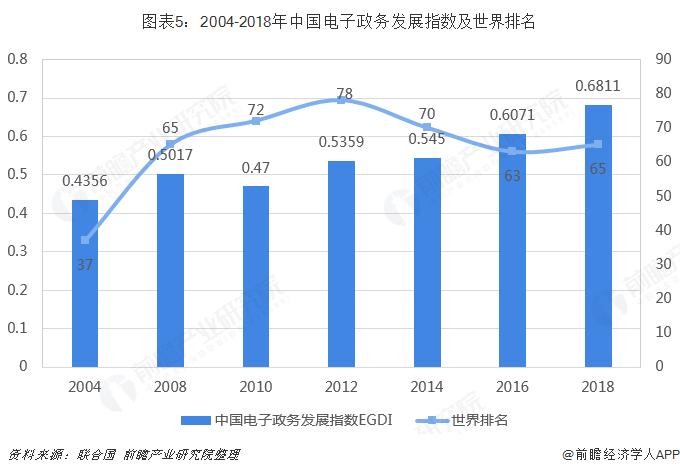 图表5:2004-2018年中国电子政务发展指数及世界排名